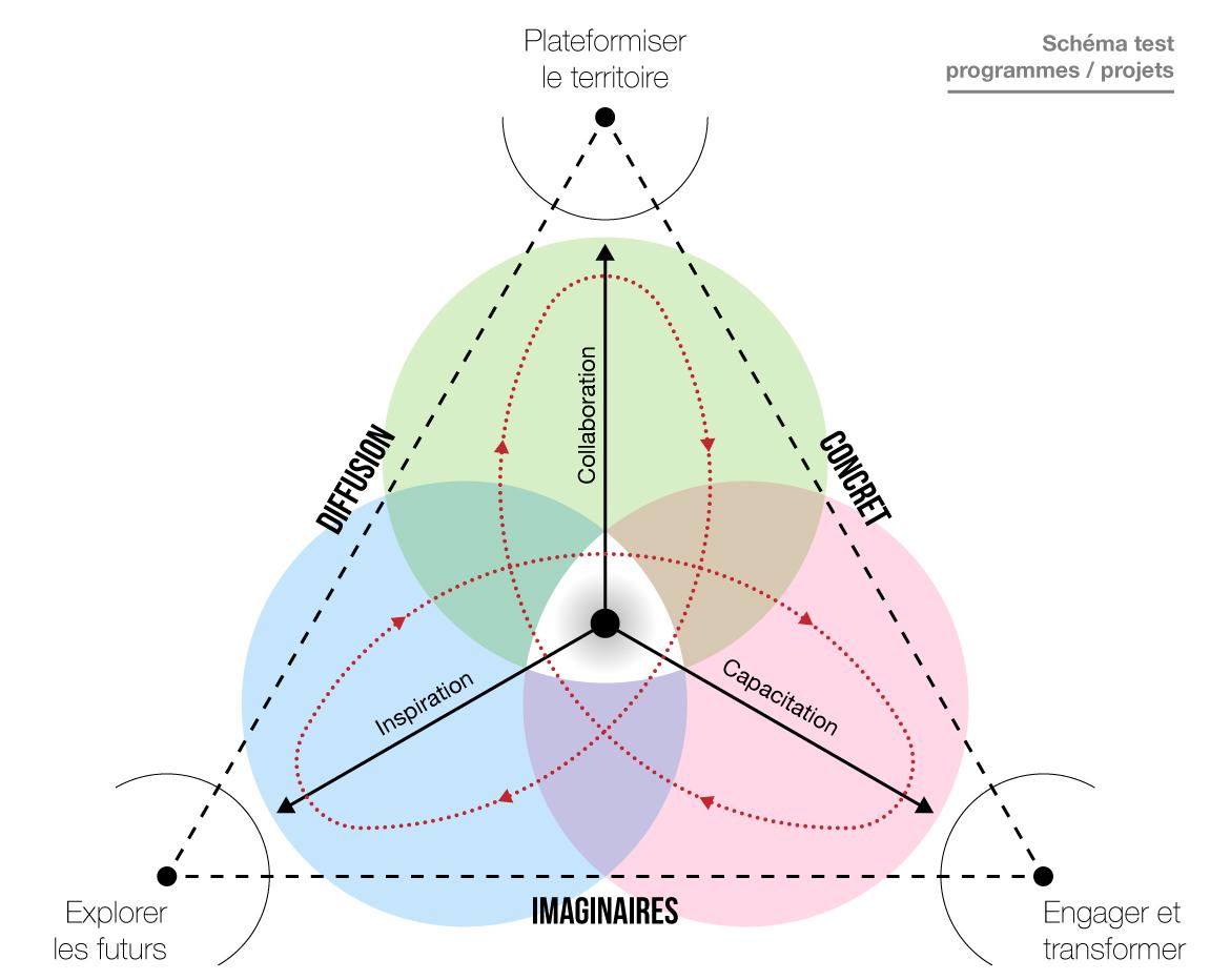 Modèles conceptuels